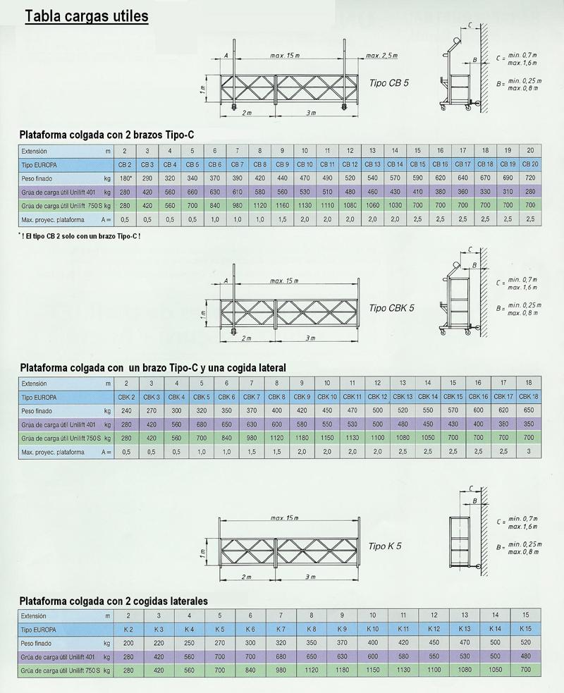 Tabla de cargas útiles de plataformas Kaufer